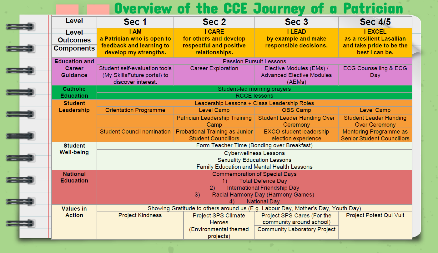 Overview of CCE Journey of Patrician.png